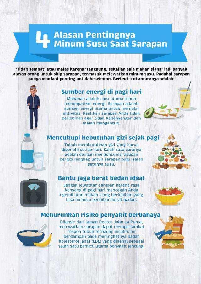 4 Alasan Pentingnya Minum Susu Saat Sarapan