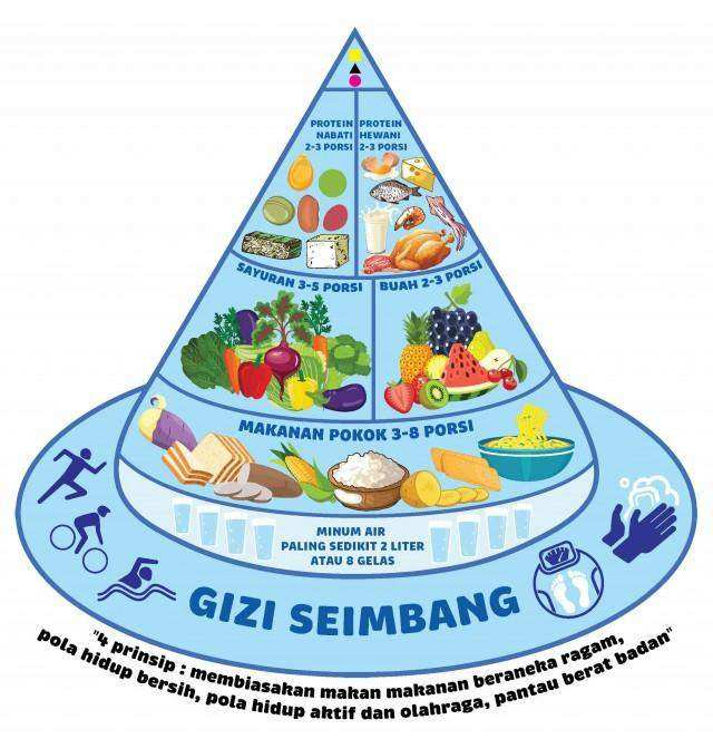 Anjuran Pola Makan Tepat Menurut Para Ahli